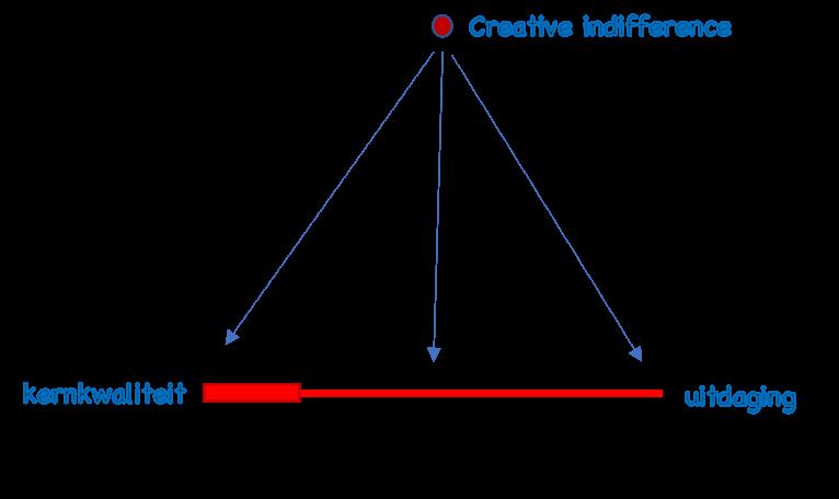 Vaardigheden verbeteren met kernkwadranten: Creative indifference