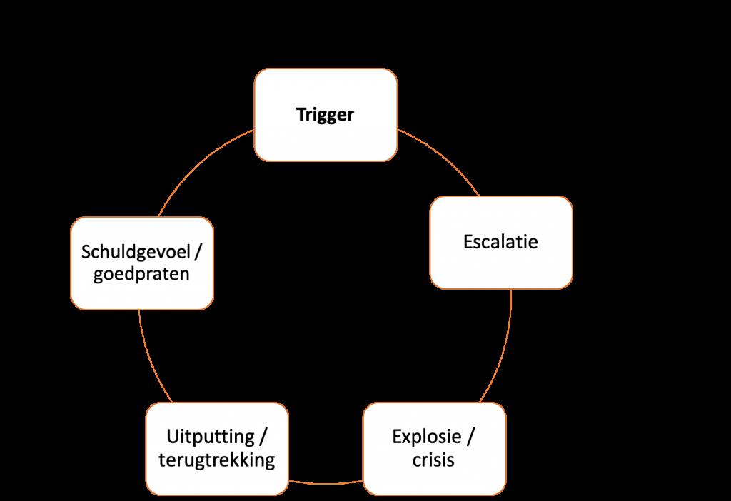 Woede-uitberstingen en agressie voorkomen